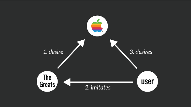 Diagram of how Apple uses great models to triangulate desire toward itself in the Think Different campaign.