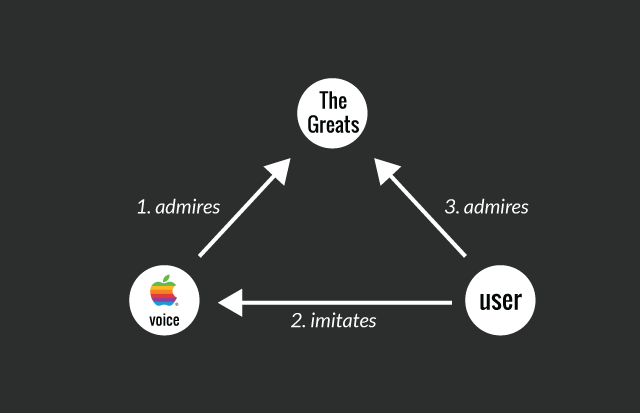 Diagram explaining how Apple expresses admiration for great models in the Think Different campaign and gets the user to imitate this admiration.