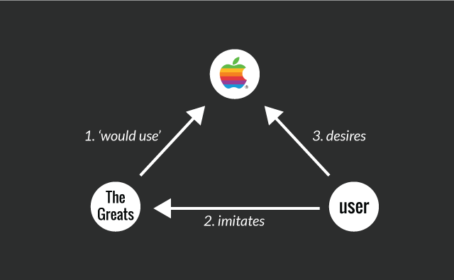 Diagram showing effect of how the Think Different campaign implies the greats would use Apple which means the user imitates their desire for Apple.