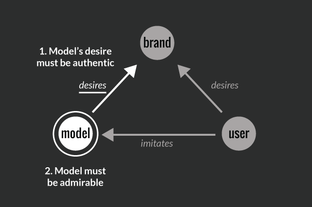 Model must be admirable and their desire must be authentic.