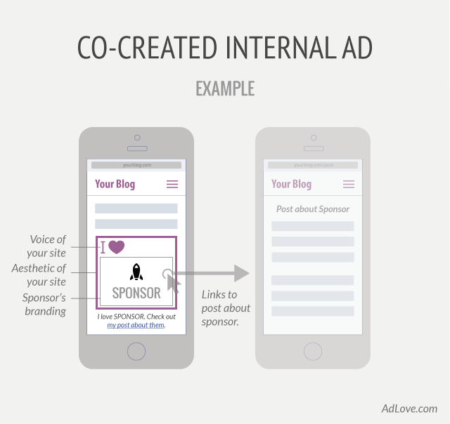 Diagram of co-created, internal ad.