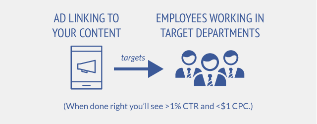 Ad that links to your content is targeted to employees working in the type of corporate department you are targeting.
