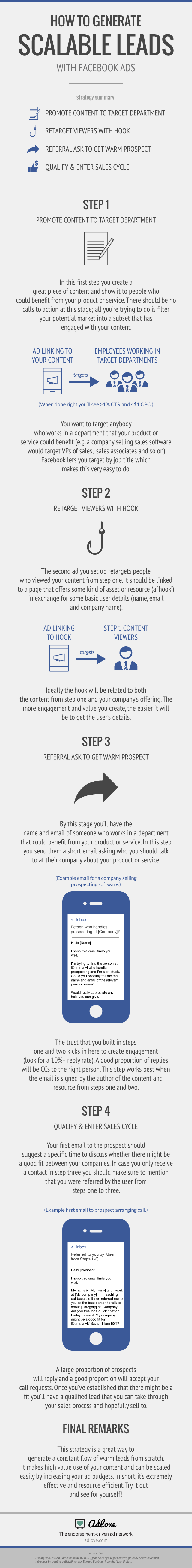 How to generate scalable leads with Facebook ads infographic